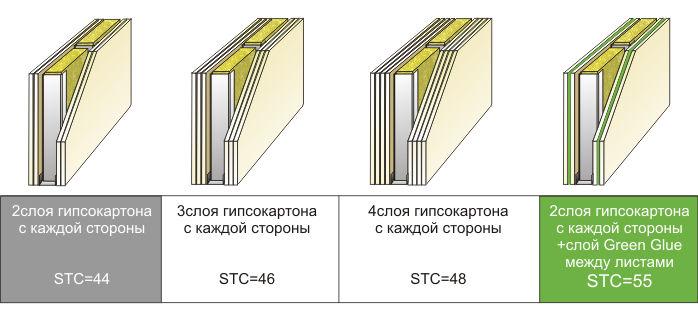 Green Glue (Грин Глу) даёт индекс STC в диапазоне 43-64